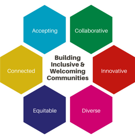 Tri-Cities Mandate - Building inclusive & Welcoming communities